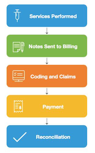 CRNA billing - billing for CRNA services - process